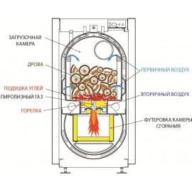 Твердотопливный котел Roda Pirotech 25SE